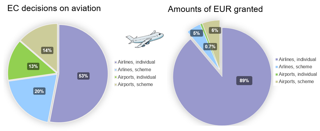 aviation stat pie charts