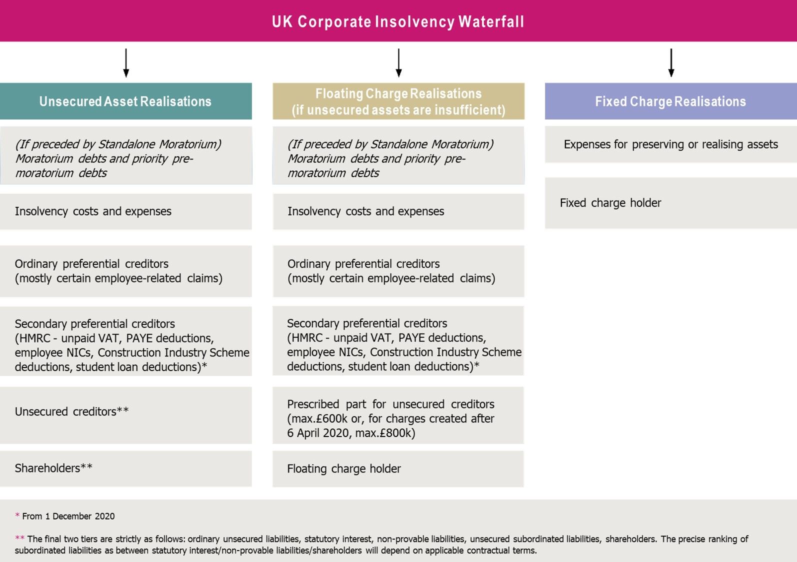 uk insolvency table