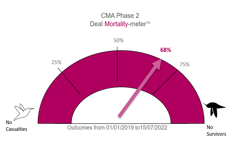 deal mortality meter