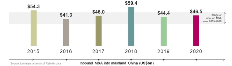 Inbound M&A held up in 2020, despite the pandemic