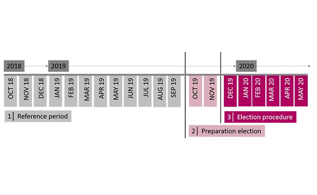Social election - table