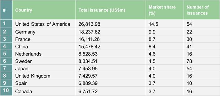 green bond table