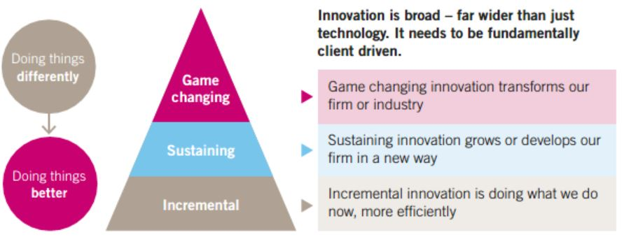 Linklaters Innovation