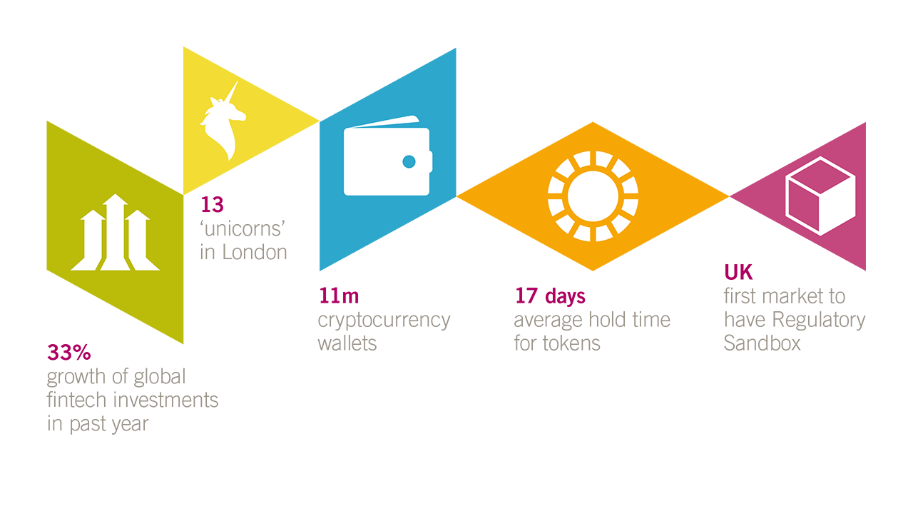 fintech week key facts