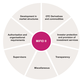 MiFID diagram