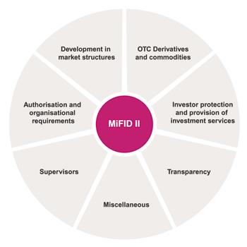 MiFID diagram