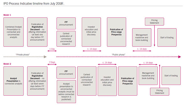 UK IPO Process