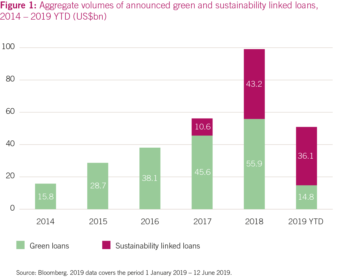 Aggregate volumes of announced green and sustainability linked loans, 2014 – 2019 YTD (US$bn)